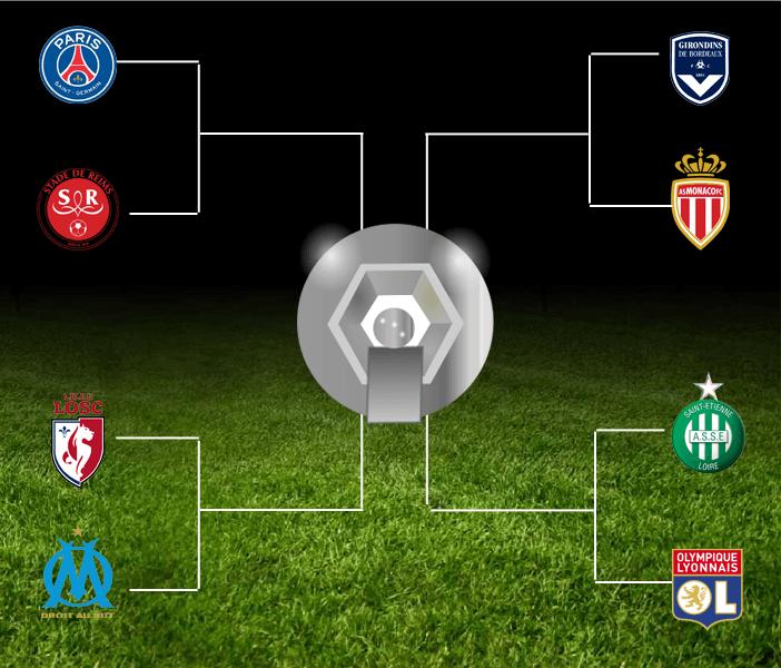 Playoffs Ligue des Champions