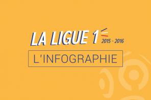 Infographie : La Ligue 1